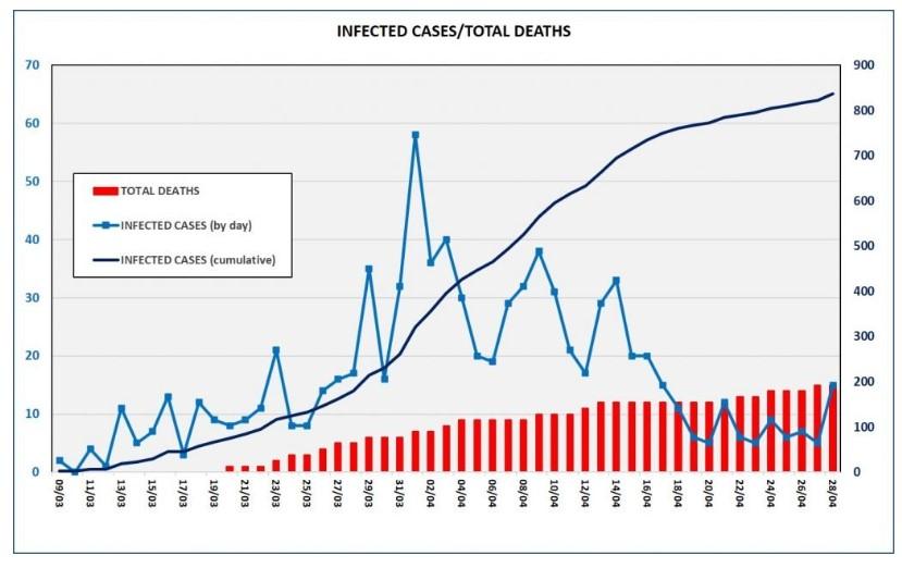 Динамика заболеваний коронавирусом на Кипре на 29 апреля 2020