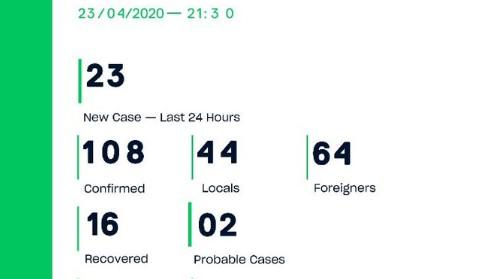 Количество заболевших коронавирусом на Мальдивах за 23.04.2020