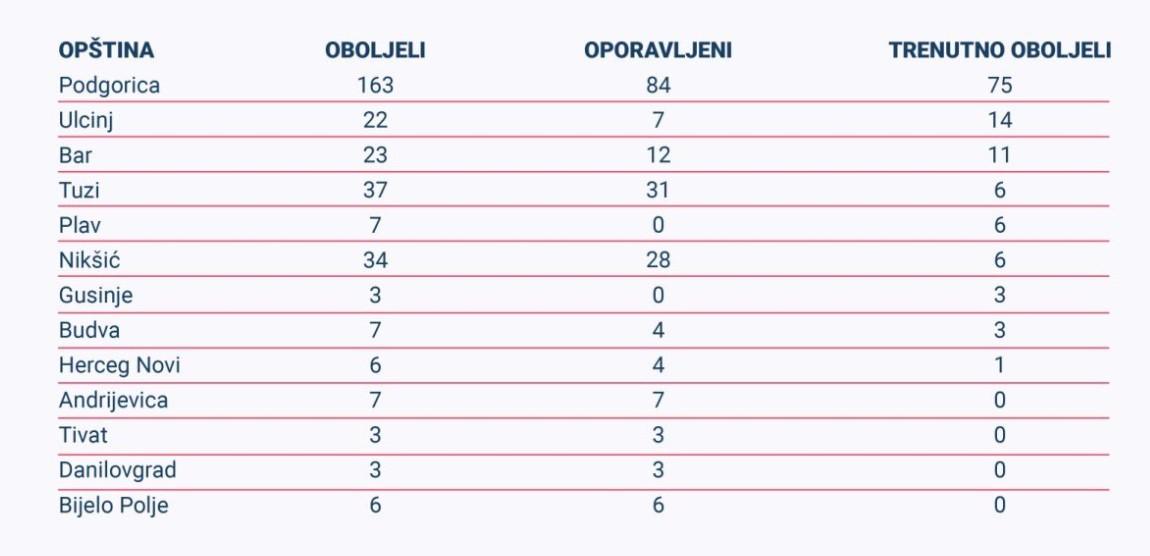Ситуация с коронавирусом в Черногории на 28 апреля 2020