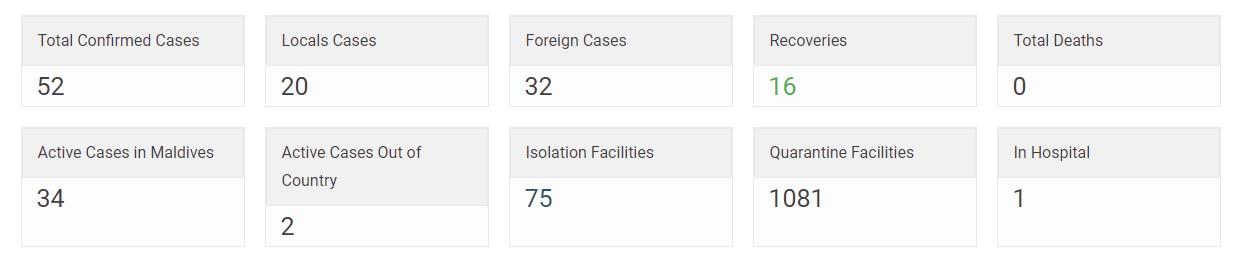 Сколько заболевших коронавирусом на Мальдивах 19.04.2020