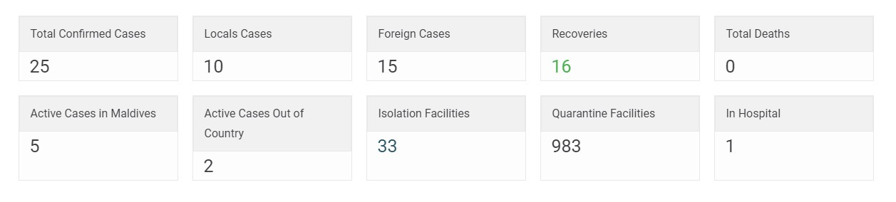 Сколько заболевших коронавирусом на Мальдивах