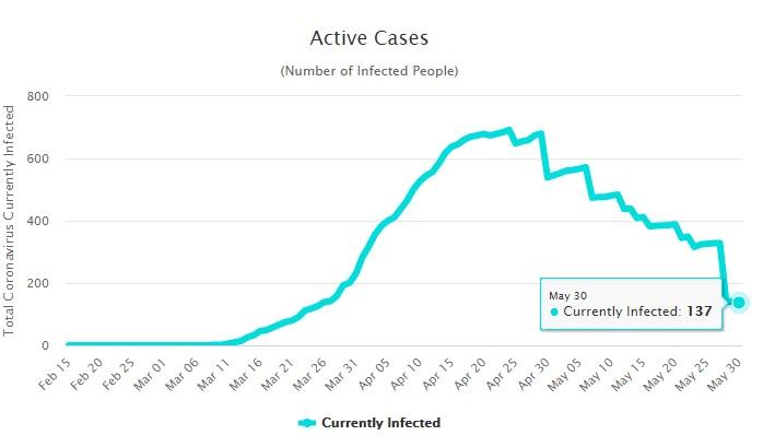 Количество болеющих коронавирусом на Кипре на 31 мая
