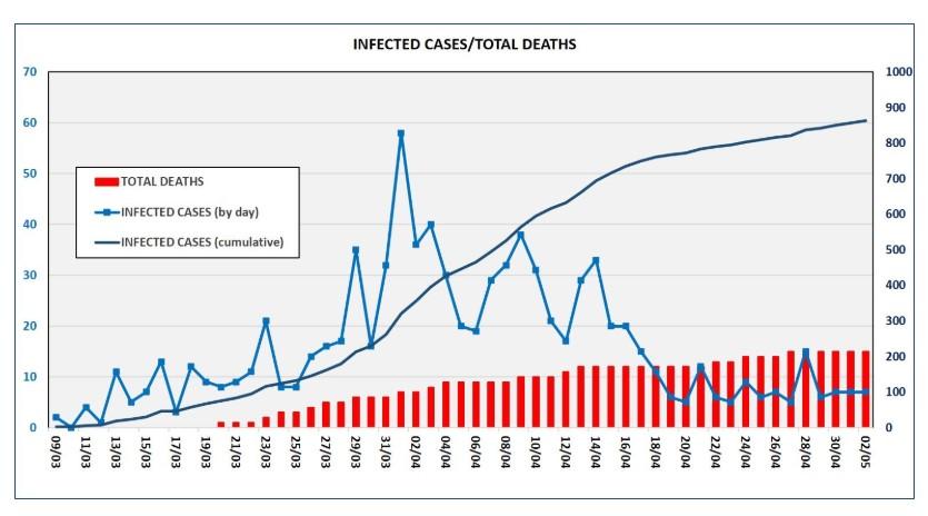 Ситуация с коронавирусом на Кипре на 3 мая