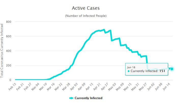 Количество активных случаев заболевания коронавирусом на Кипре на 17 июня 2020