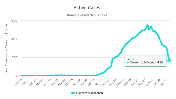 Количество активных случаев заболевания коронавирусом на Мальдивах на 17 июня
