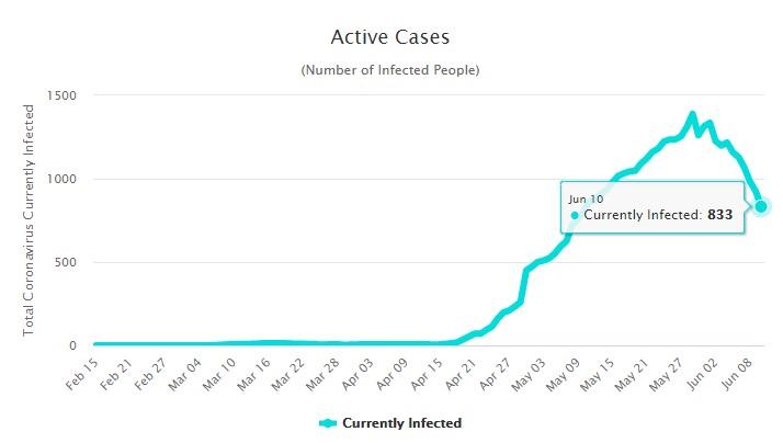 Количество активных случаев заболевания коронавирусом на Мальдивах на 11 июня