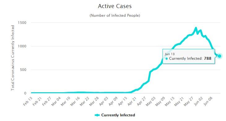 Количество активных случаев заболевания коронавирусом на Мальдивах на 15 июня 2020