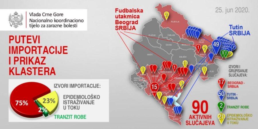 Количество заболевших коронавирусом в Черногории на 26 июня