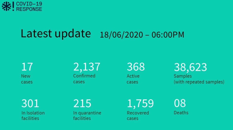 Ситуация с коронавирусом на Мальдивах на 19 июня 2020