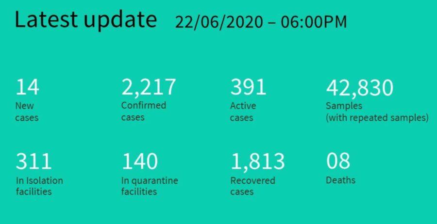 Ситуация с коронавирусом на Мальдивах на 23 июня