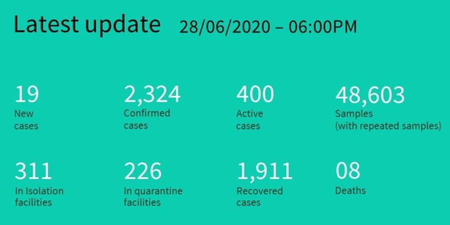 Ситуация с коронавирусом на Мальдивах на 29 июня 2020