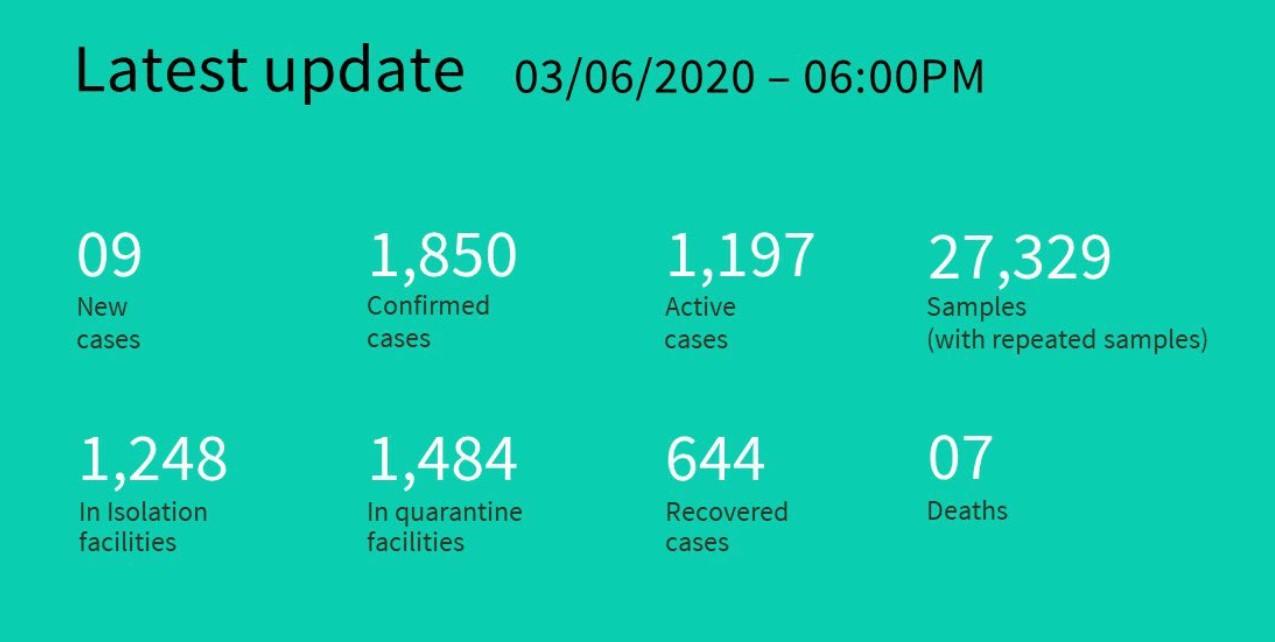 Ситуация с коронавирусом на Мальдивах на 4 июня
