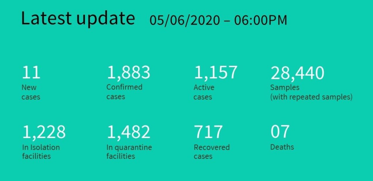 Ситуация с коронавирусом на Мальдивах на 6 июня