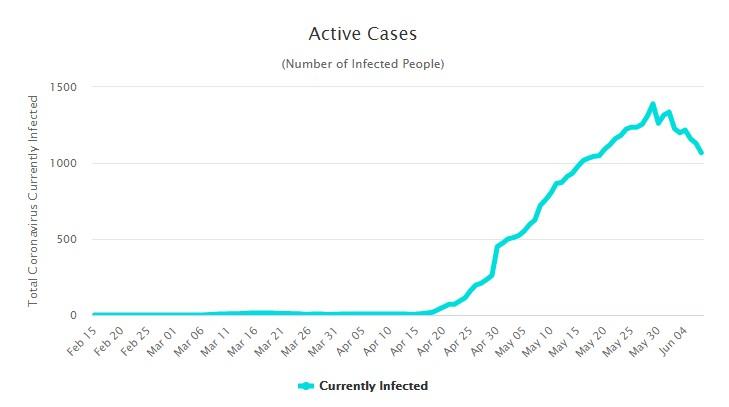 Ситуация с коронавирусом на Мальдивах на 8 июня