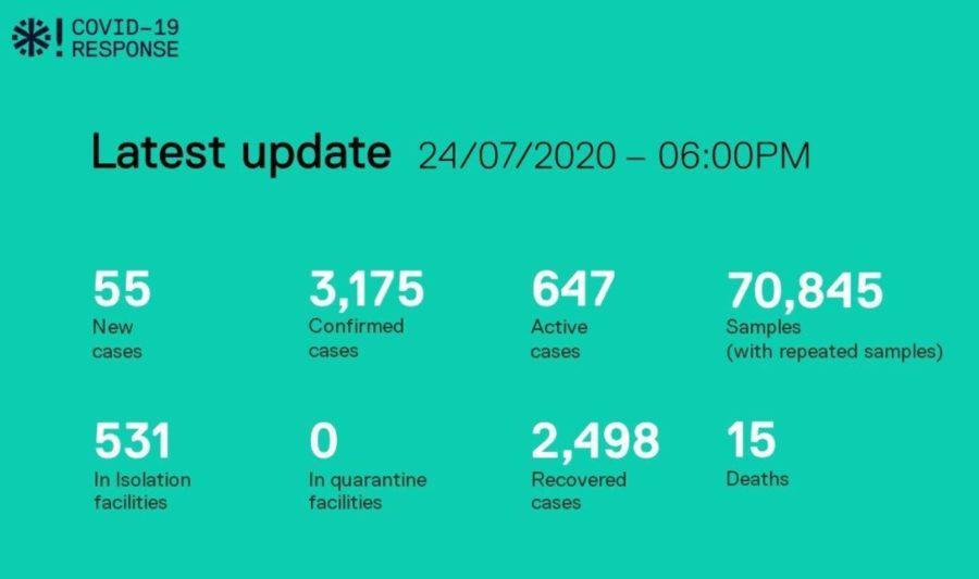 Ситуация с коронавирусом на Мальдивах на 25 июля 2020