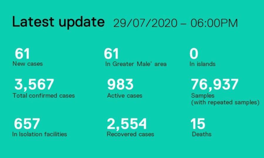 Ситуация с коронавирусом на мальдивах на 30 июля 2020