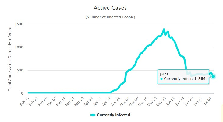 Ситуация с коронавирусом на Мальдивах на 7 июля 2020